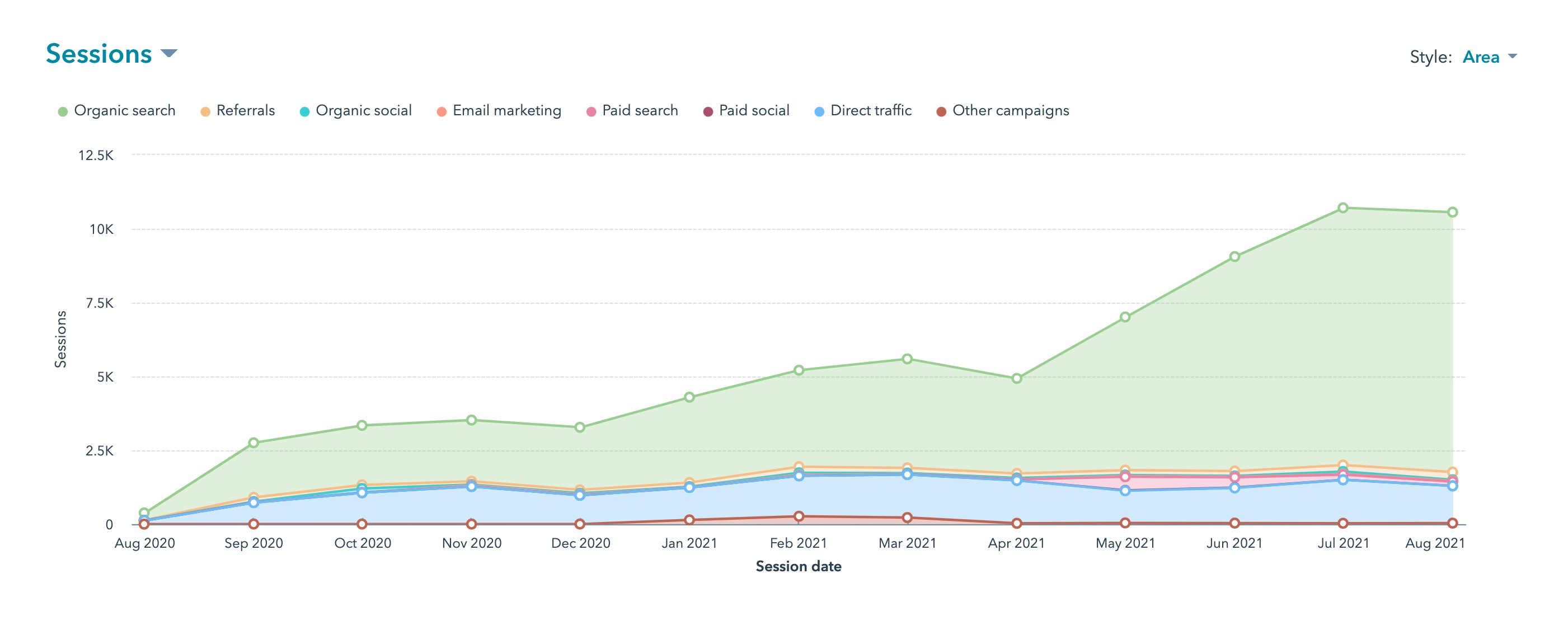 EB Traffic Spike After Migration to HubSpot CMS