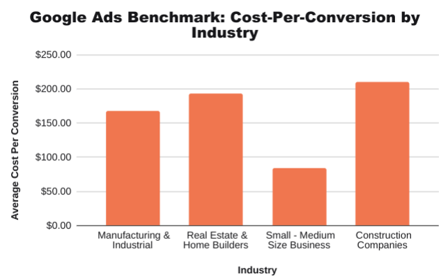 Google-Ads-Benchmark-Cost-Per-Conversion-By-Industry