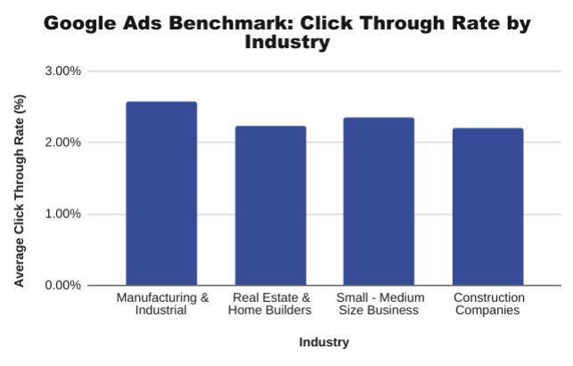 Google-Ads-Benchmarks-Click-Through-Rate-By-Industry