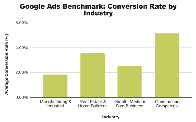 Google-Ads-Benchmarks-Conversion-Rate-By-Industry