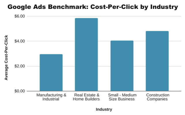 Google-Ads-Benchmarks-Cost-Per-Click-by-Industry