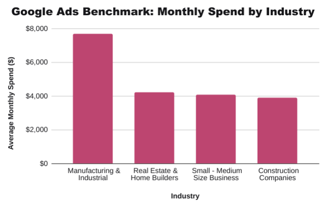 Google-Ads-Benchmarks-Monthly-Spend-By-Industry