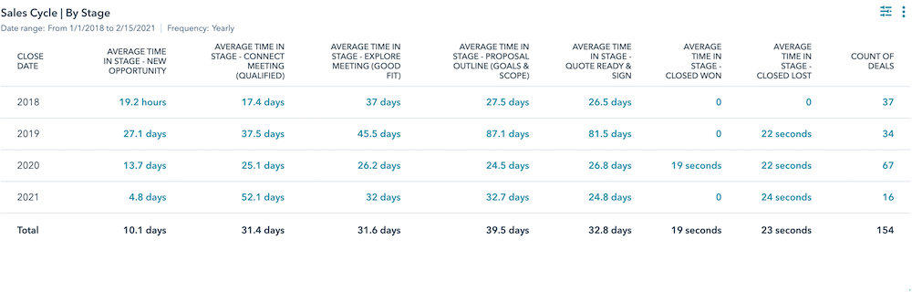 Sales Cycle Time by Deal Stage