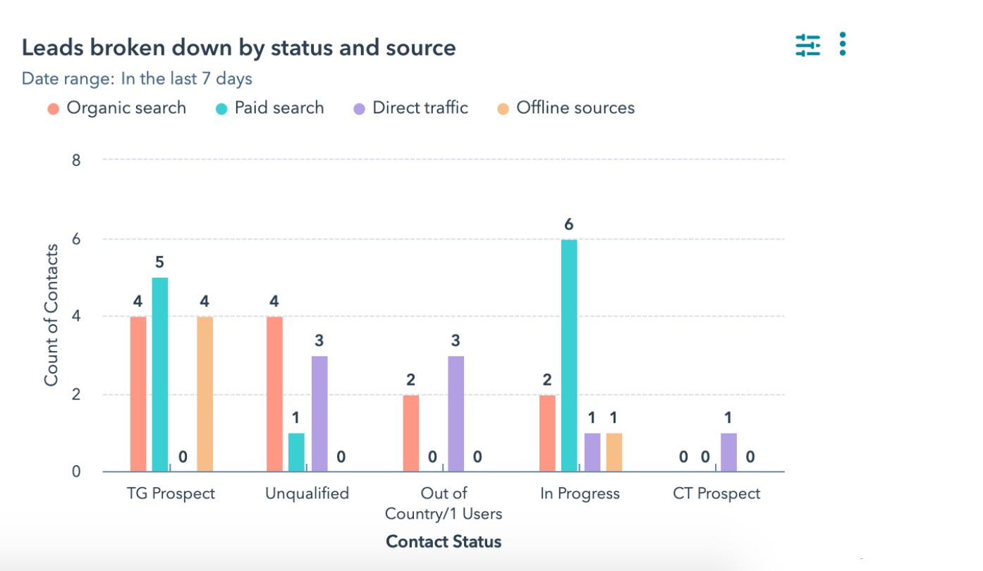eSafety_Leads by status and source