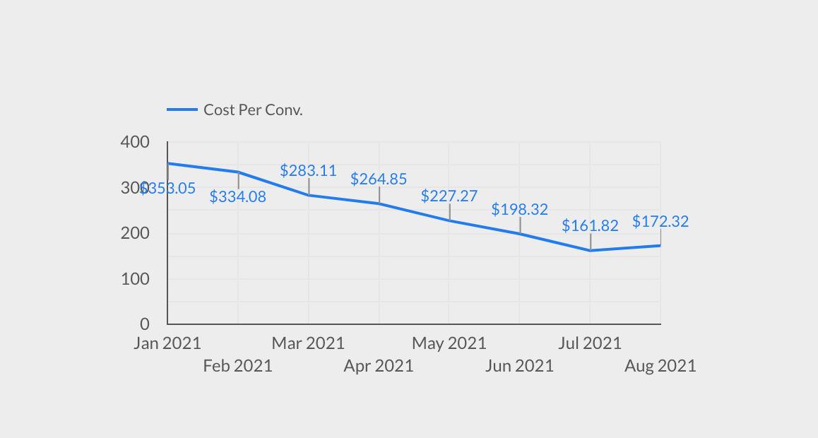 Cost per Conversion PPC Case Study
