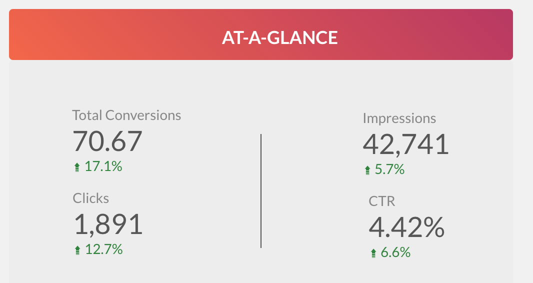 PPC At A Glance Results