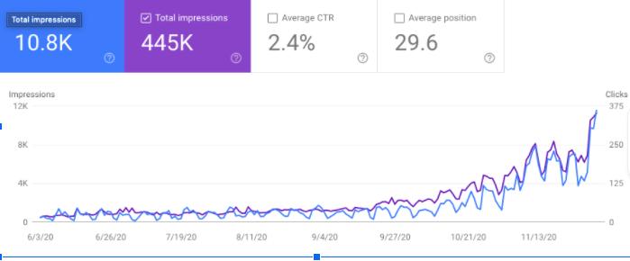 PrivaMD impressions analytics