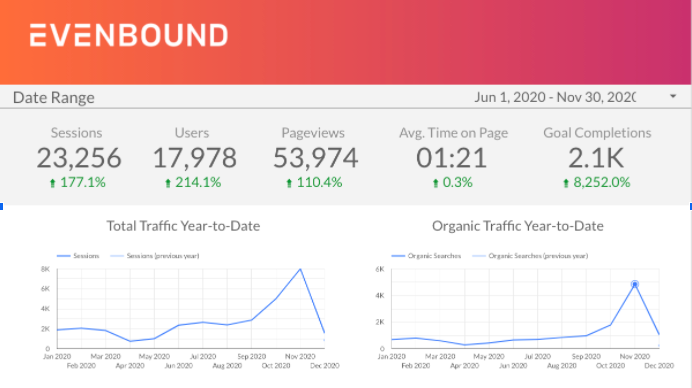 PrivaMD website traffic analytics